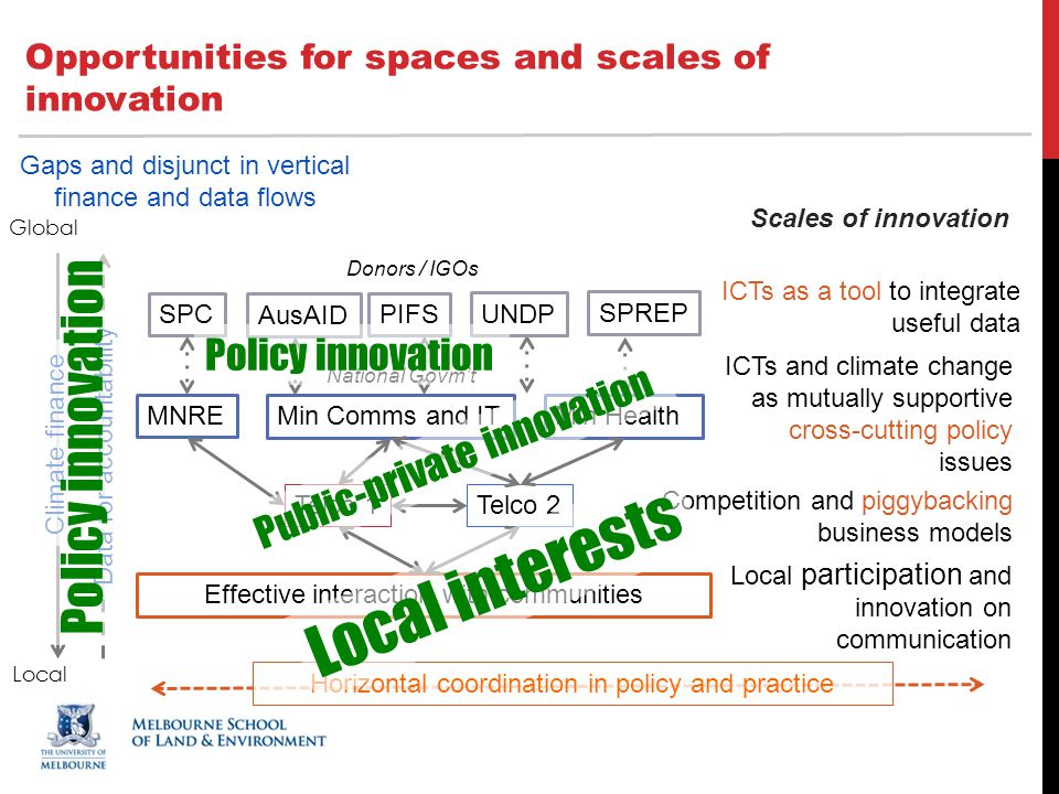 Opportunities for spaces and scales of innovation ICTs as a tool to integrate useful data ICTs and climate change as mutually supportive cross-cutting policy issues Climate finance Data for accountability Effective interaction with communities MNRE Min Comms and ITMin Health Telco 1Telco 2 Gaps and disjunct in vertical finance and data flows Competition and piggybacking business models Local participation and innovation on communication Horizontal coordination in policy and practice Scales of innovation National Govm't SPC UNDP AusAID PIFS SPREP Donors / IGOs Policy innovation Public-private innovation Policy innovation Global Local Local interests