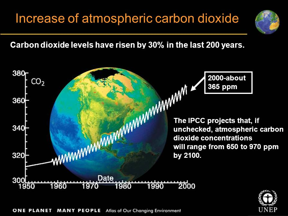 Increase of atmospheric carbon dioxide Carbon dioxide levels have risen by 30% in the last 200 years.