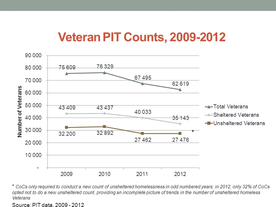 Veteran PIT Counts, 2009-2012 * CoCs only required to conduct a new count of unsheltered homelessness in odd numbered years; in 2012, only 32% of CoCs opted not to do a new unsheltered count, providing an incomplete picture of trends in the number of unsheltered homeless Veterans Source: PIT data, 2009 - 2012 *
