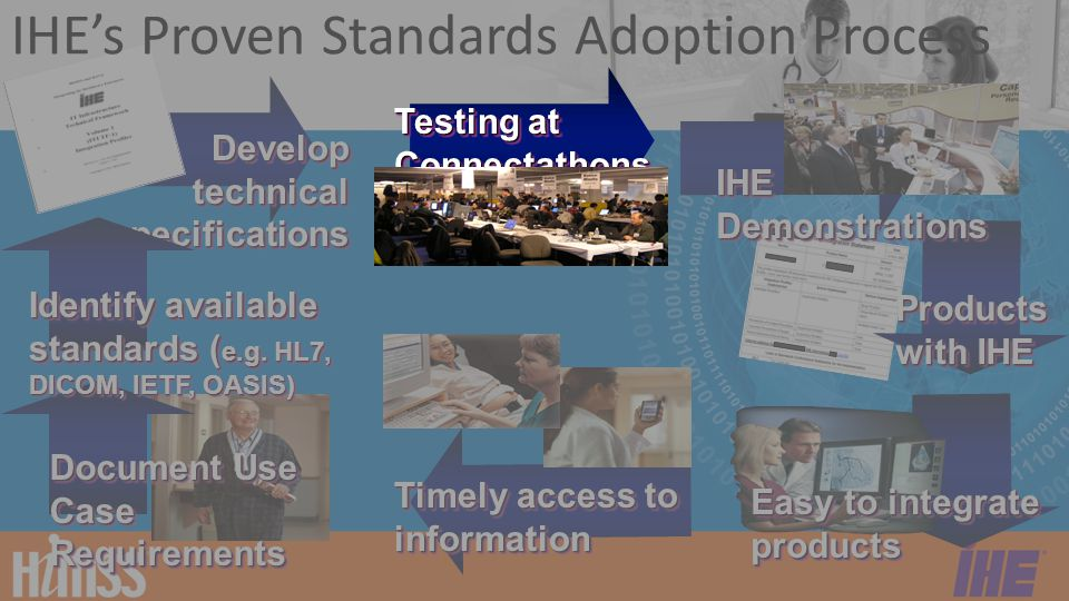 IHE Testing Process Users Sponsors: Project Management Team Vendors Sponsors: Exhibits Develop Testing Tools Implement Profile Actors In-House Testing Connectathon Demonstration Deploy Systems Testing Results Approves Test Logs IHE Technical Framework (IHE Profile Specifications) Product + Integration Statement