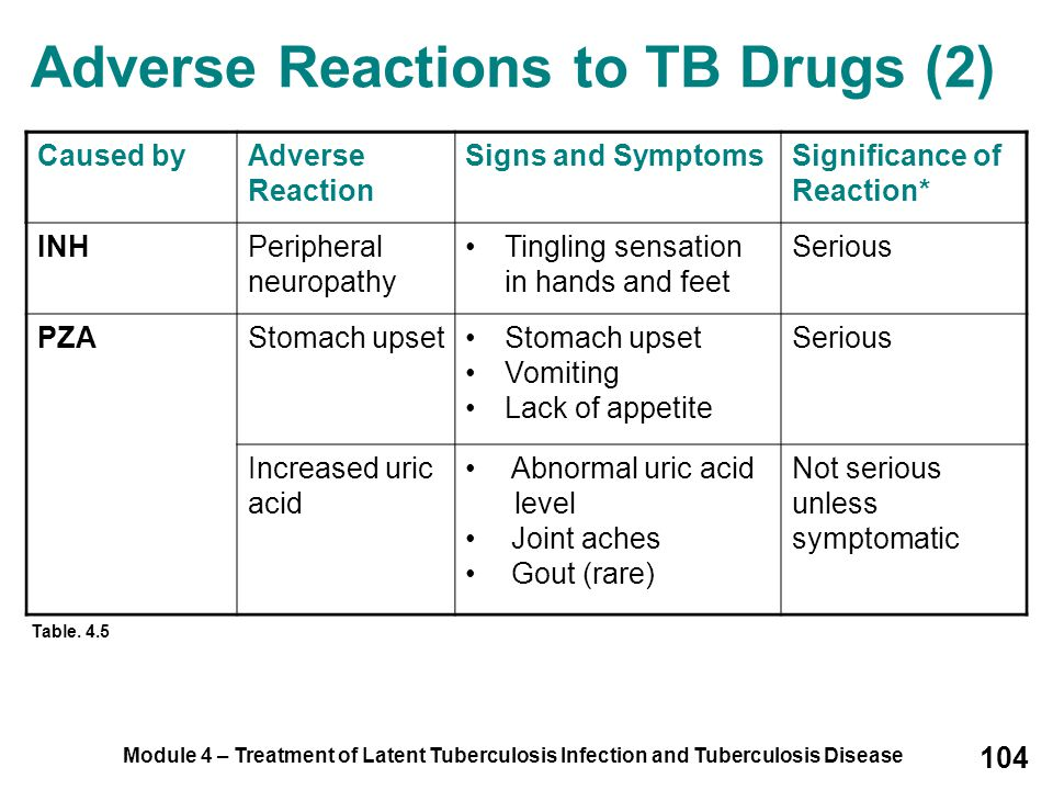 Module 4 – Treatment of Latent Tuberculosis Infection and Tuberculosis Disease 104 Adverse Reactions to TB Drugs (2) Caused byAdverse Reaction Signs a