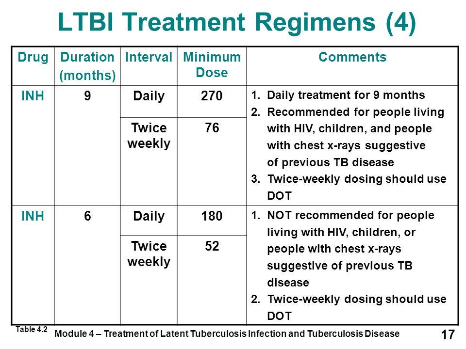 Module 4 – Treatment of Latent Tuberculosis Infection and Tuberculosis Disease 17 LTBI Treatment Regimens (4) DrugDuration (months) IntervalMinimum Do