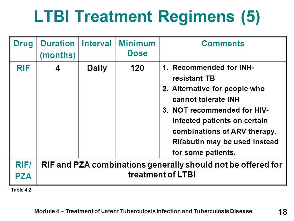 Module 4 – Treatment of Latent Tuberculosis Infection and Tuberculosis Disease 18 LTBI Treatment Regimens (5) DrugDuration (months) IntervalMinimum Do