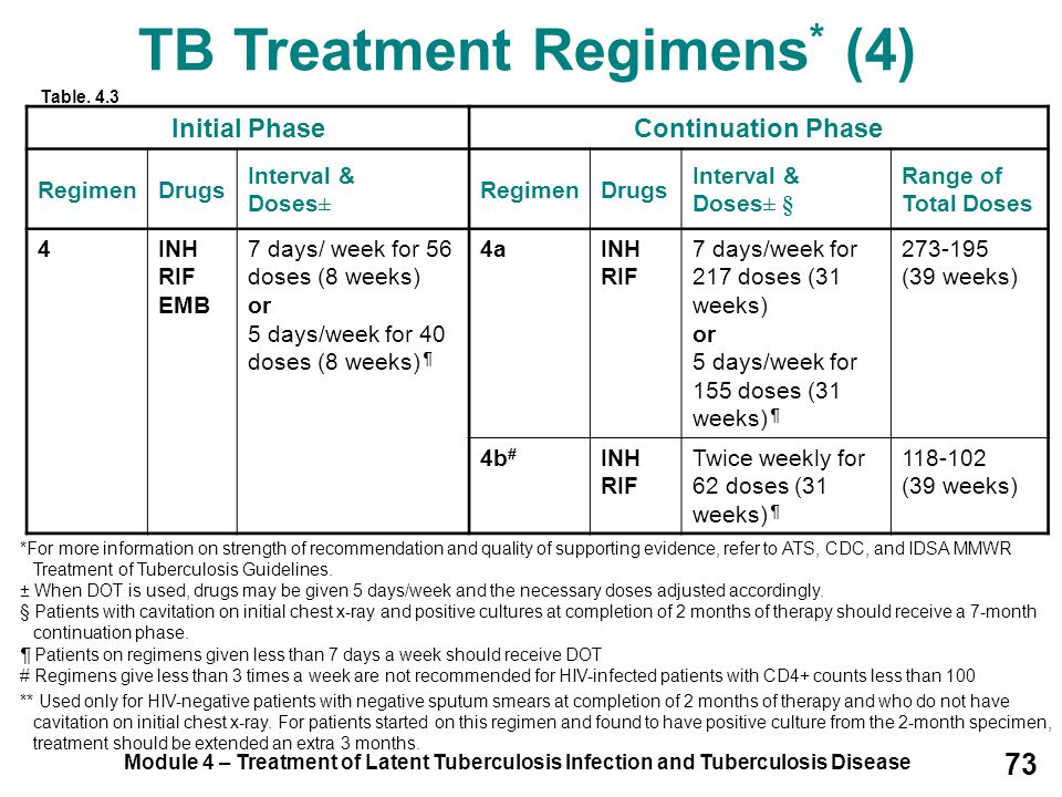Module 4 – Treatment of Latent Tuberculosis Infection and Tuberculosis Disease 73 TB Treatment Regimens * (4) Initial PhaseContinuation Phase RegimenD