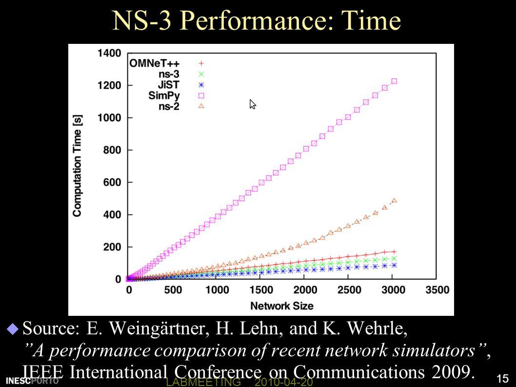 15 LABMEETING 2010-04-20 NS-3 Performance: Time  Source: E.