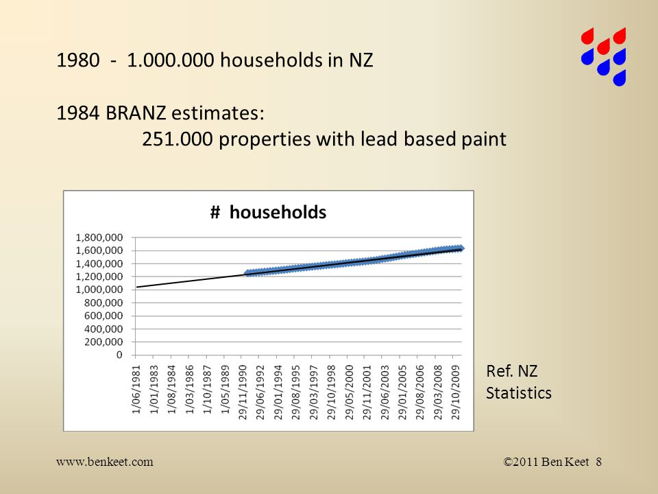 1980 - 1.000.000 households in NZ 1984 BRANZ estimates: 251.000 properties with lead based paint www.benkeet.com©2011 Ben Keet 8 Ref.