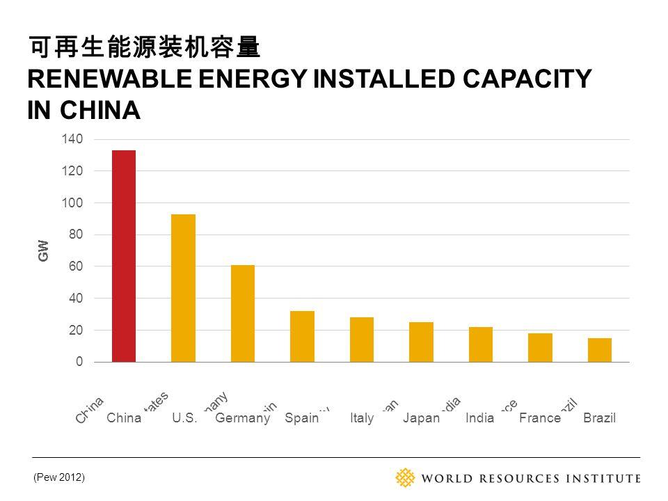 (Pew 2012) ChinaU.S.GermanySpainItalyJapanIndiaFranceBrazil 可再生能源装机容量 RENEWABLE ENERGY INSTALLED CAPACITY IN CHINA