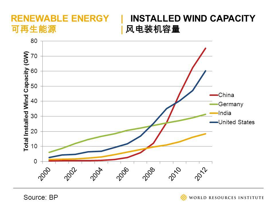 RENEWABLE ENERGY| INSTALLED WIND CAPACITY 可再生能源 | 风电装机容量 Source: BP