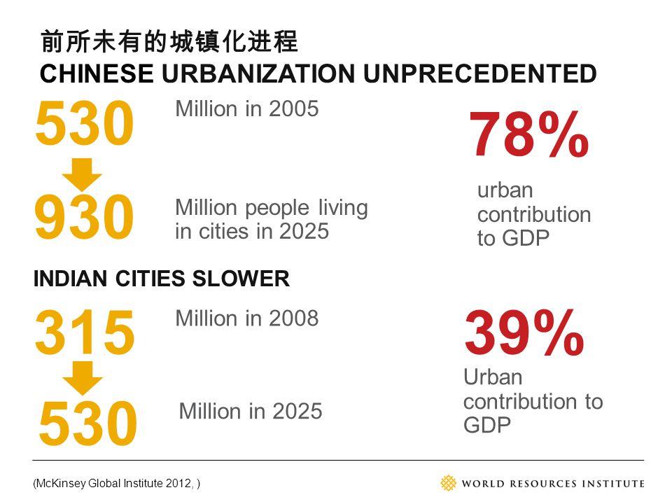 530 Million in 2005 315 Million in 2008 (McKinsey Global Institute 2012, ) 前所未有的城镇化进程 CHINESE URBANIZATION UNPRECEDENTED INDIAN CITIES SLOWER urban co