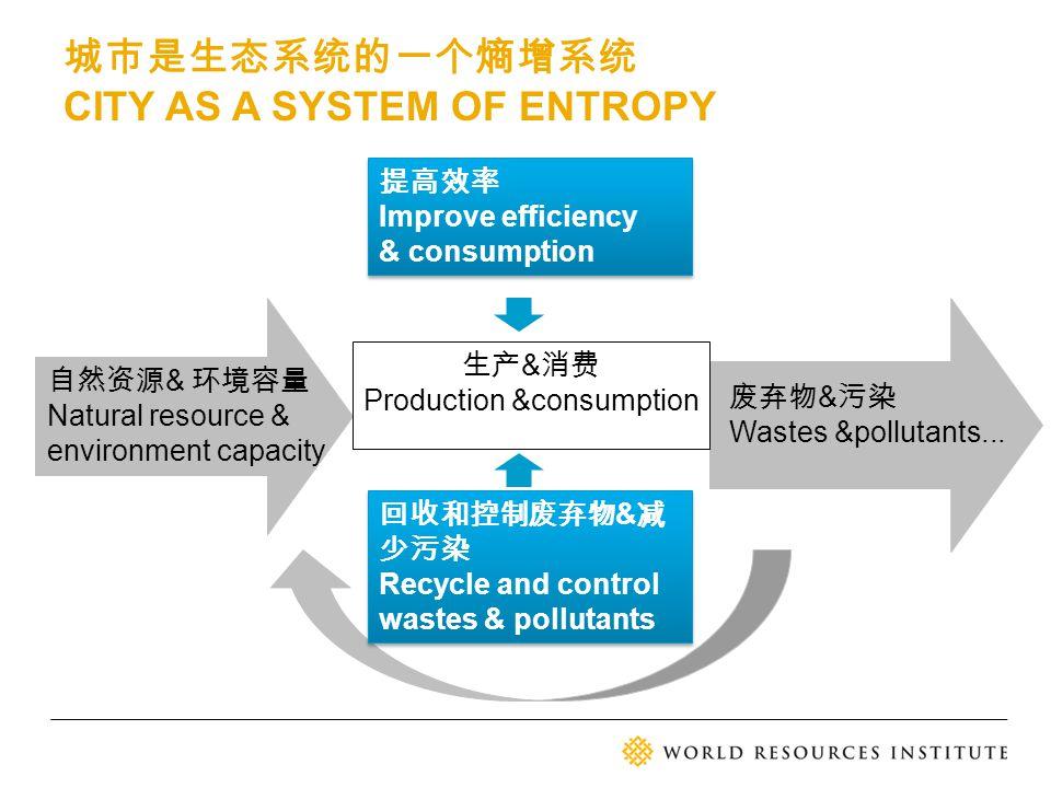 自然资源 & 环境容量 Natural resource & environment capacity 废弃物 & 污染 Wastes &pollutants... 生产 & 消费 Production &consumption 回收和控制废弃物 & 减 少污染 Recycle and contro