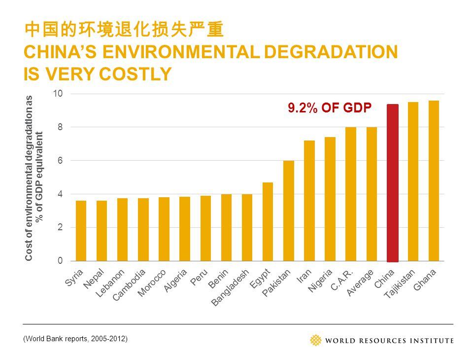 中国的环境退化损失严重 CHINA'S ENVIRONMENTAL DEGRADATION IS VERY COSTLY 9.2% OF GDP (World Bank reports, 2005-2012)