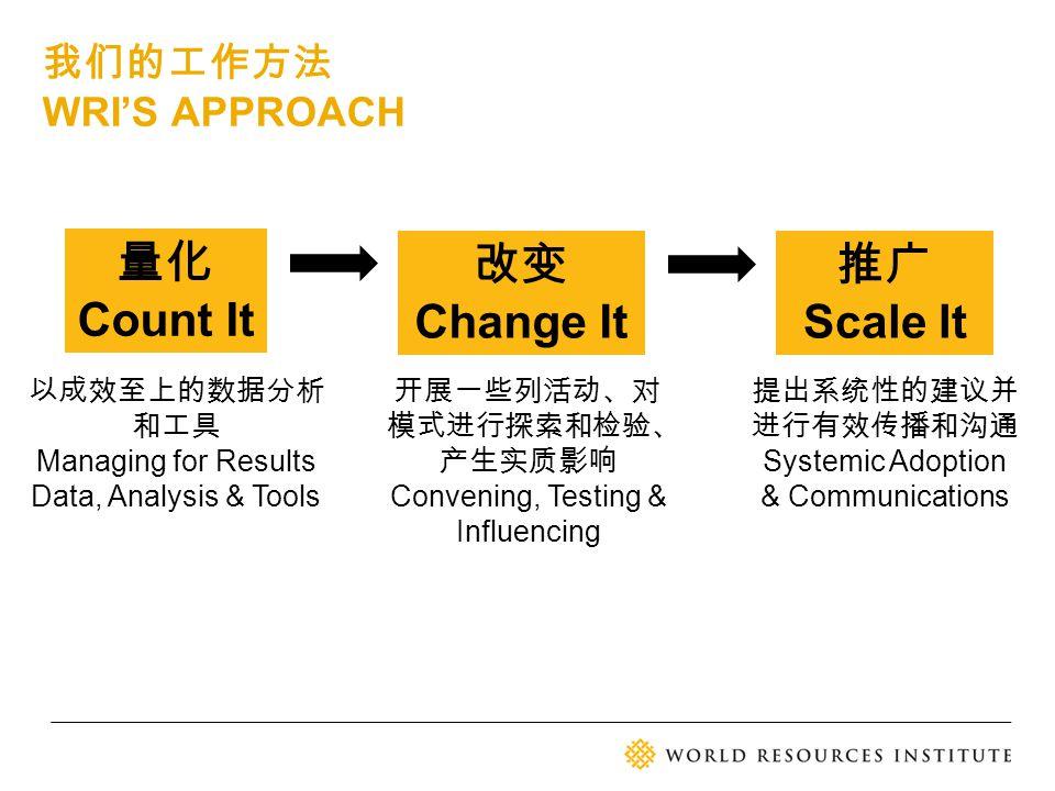 推广 Scale It 改变 Change It 量化 Count It 我们的工作方法 WRI'S APPROACH 以成效至上的数据分析 和工具 Managing for Results Data, Analysis & Tools 提出系统性的建议并 进行有效传播和沟通 Systemic Ad