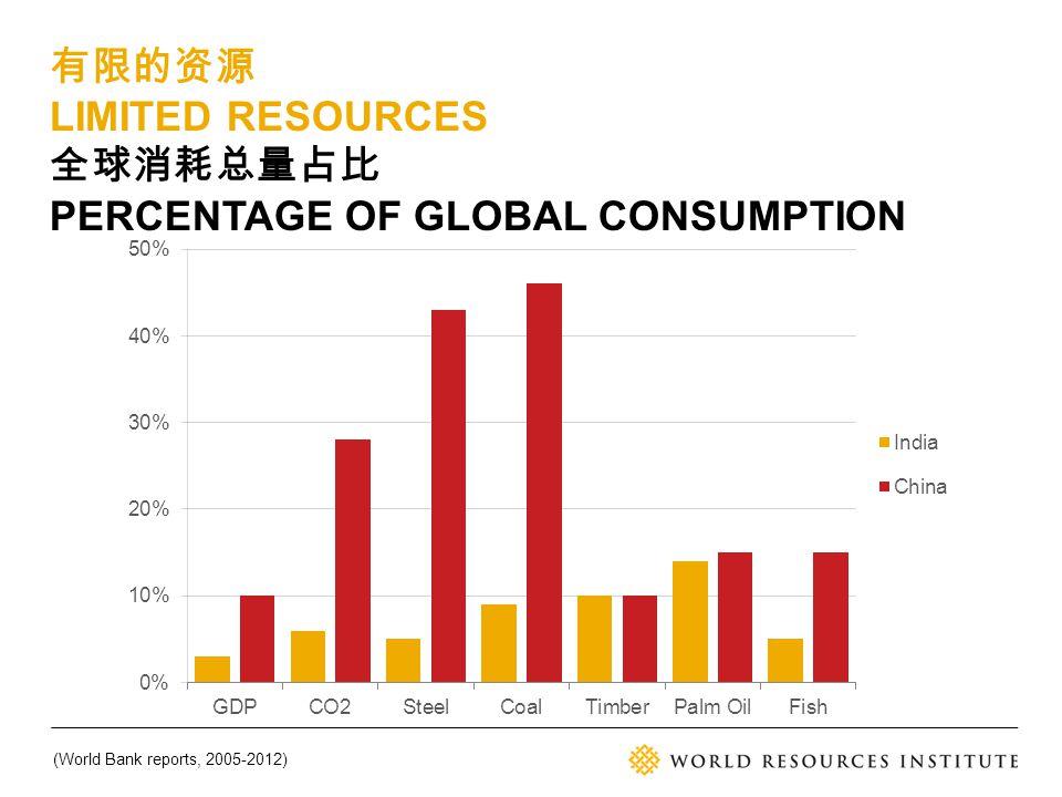 有限的资源 LIMITED RESOURCES 全球消耗总量占比 PERCENTAGE OF GLOBAL CONSUMPTION