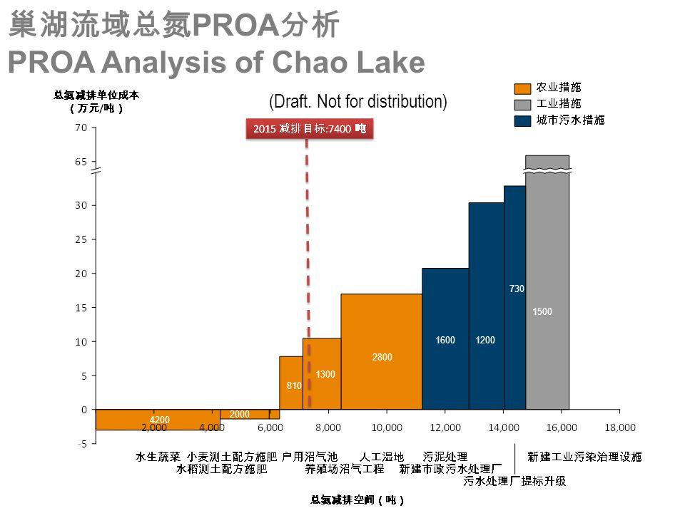 1200 1500 730 1600 2800 1300 810 2000 4200 巢湖流域总氮 PROA 分析 PROA Analysis of Chao Lake (Draft. Not for distribution)