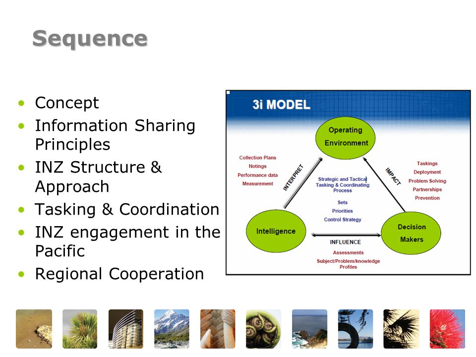 Concept Information Sharing Principles INZ Structure & Approach Tasking & Coordination INZ engagement in the Pacific Regional Cooperation Sequence