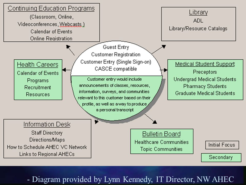 - Diagram provided by Lynn Kennedy, IT Director, NW AHEC