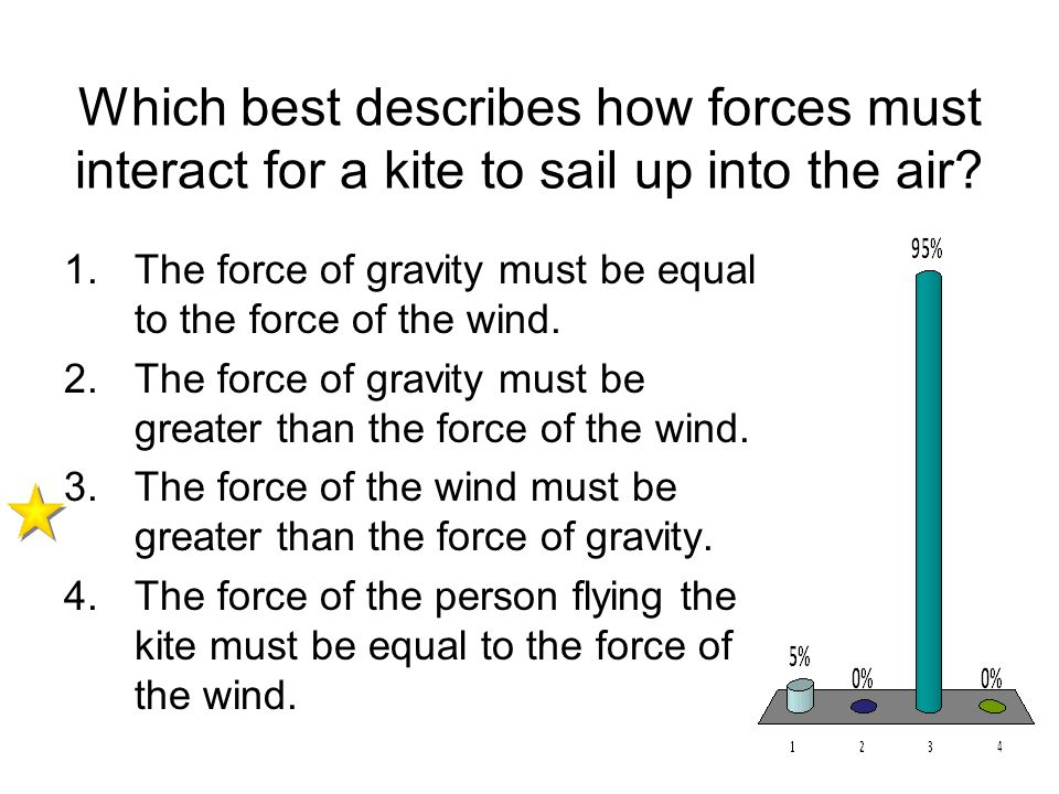 Which best describes how forces must interact for a kite to sail up into the air? 1.The force of gravity must be equal to the force of the wind. 2.The