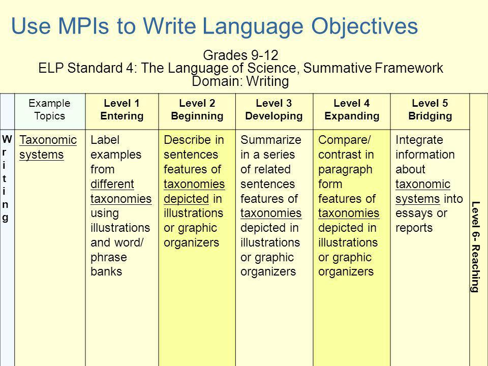 Grades 9-12 ELP Standard 4: The Language of Science, Summative Framework Domain: Writing Use MPIs to Write Language Objectives Example Topics Level 1 Entering Level 2 Beginning Level 3 Developing Level 4 Expanding Level 5 Bridging Level 6- Reaching WritingWriting Taxonomic systems Label examples from different taxonomies using illustrations and word/ phrase banks Describe in sentences features of taxonomies depicted in illustrations or graphic organizers Summarize in a series of related sentences features of taxonomies depicted in illustrations or graphic organizers Compare/ contrast in paragraph form features of taxonomies depicted in illustrations or graphic organizers Integrate information about taxonomic systems into essays or reports