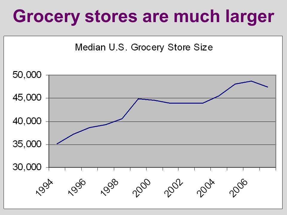 Grocery stores are much larger