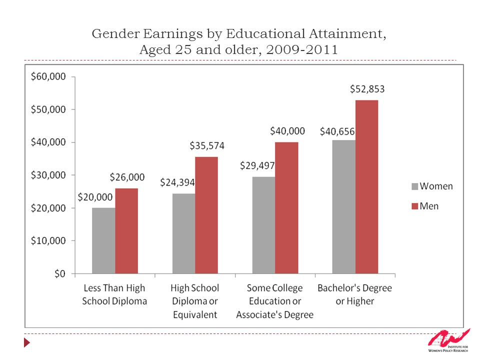 Gender Earnings by Educational Attainment, Aged 25 and older, 2009-2011