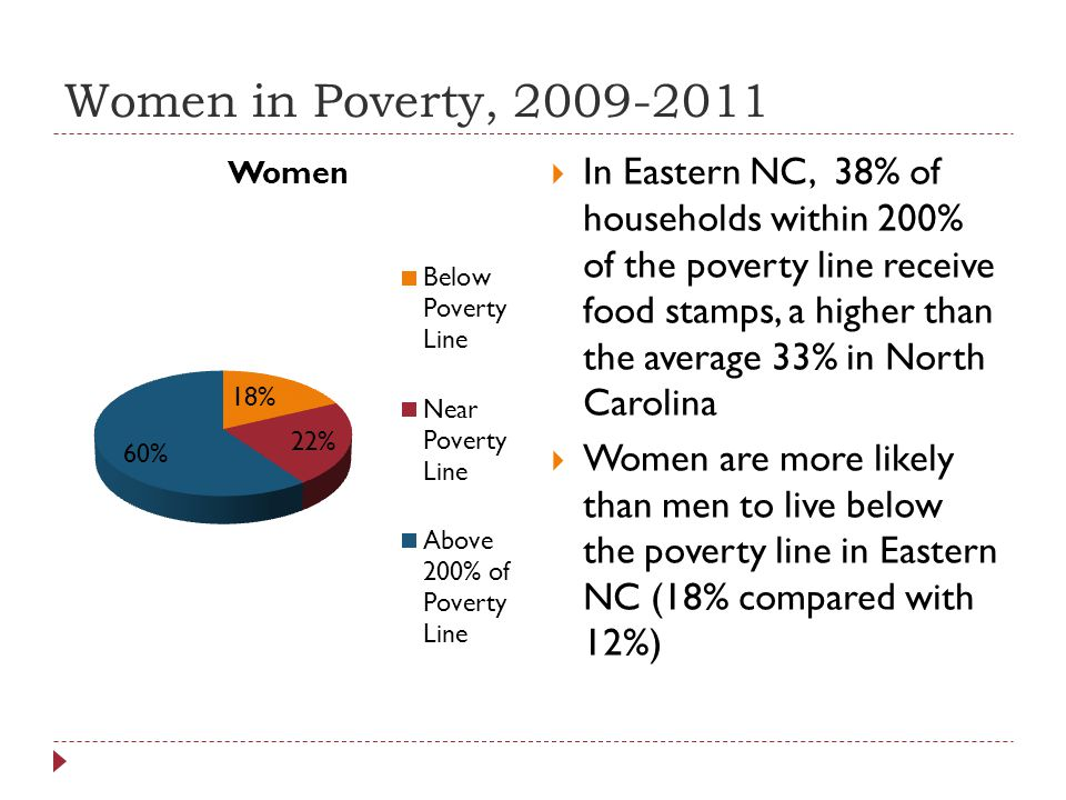 Women in Poverty, 2009-2011  In Eastern NC, 38% of households within 200% of the poverty line receive food stamps, a higher than the average 33% in North Carolina  Women are more likely than men to live below the poverty line in Eastern NC (18% compared with 12%)
