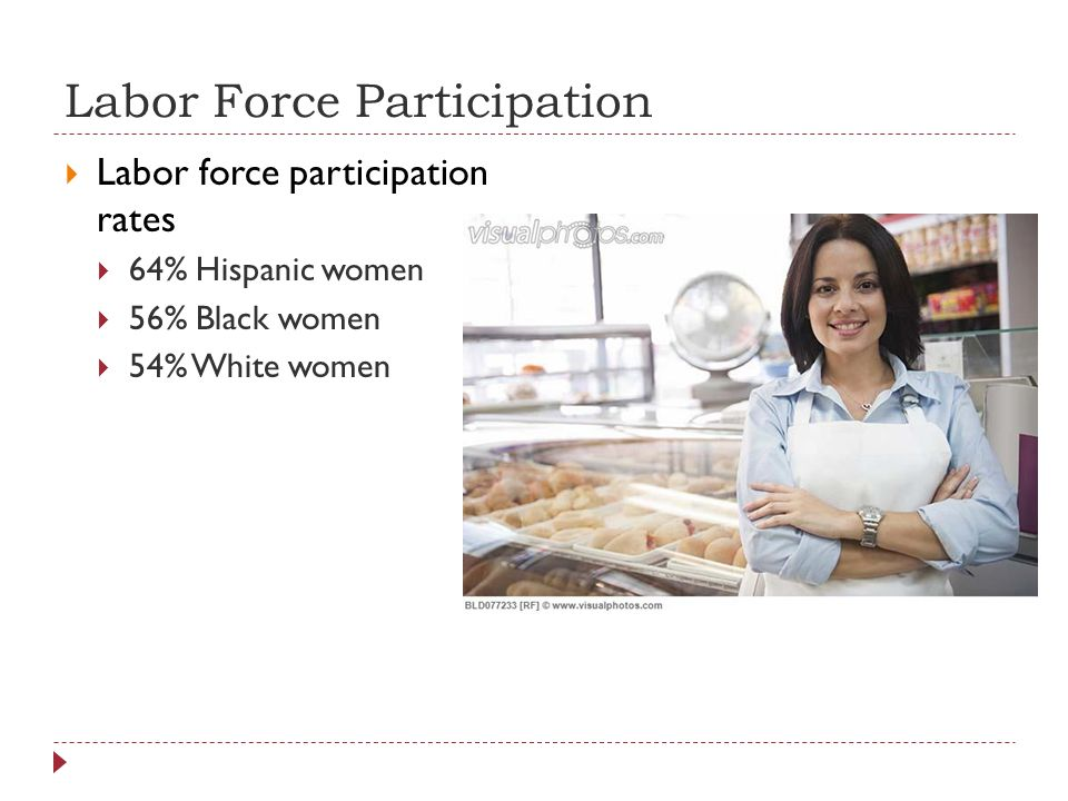 Labor Force Participation  Labor force participation rates  64% Hispanic women  56% Black women  54% White women