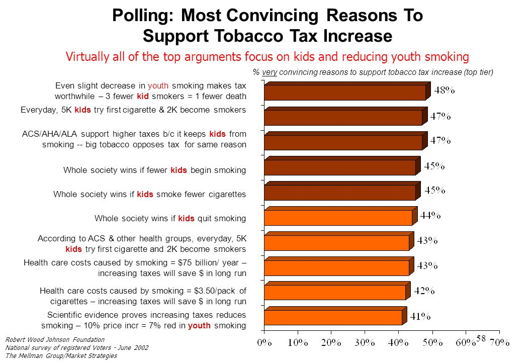 58 Polling: Most Convincing Reasons To Support Tobacco Tax Increase % very convincing reasons to support tobacco tax increase (top tier) Even slight d