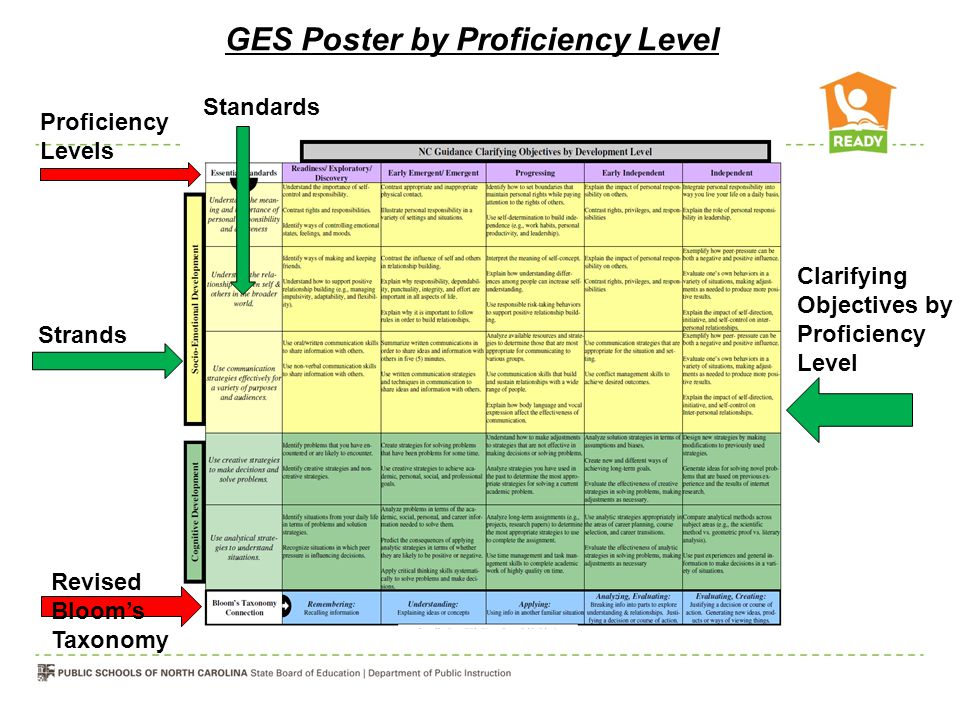 Revised Bloom's Taxonomy Proficiency Levels Strands Standards Clarifying Objectives by Proficiency Level GES Poster by Proficiency Level