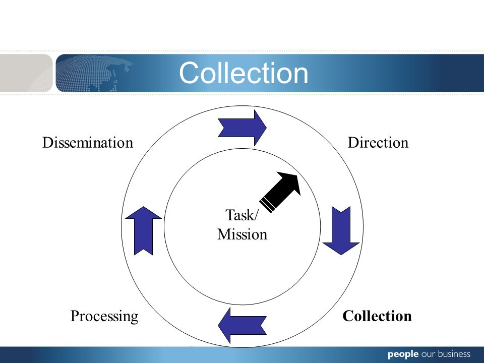 Direction CollectionProcessing Dissemination Log Evaluate Collate Interpret Task/ Mission Processing