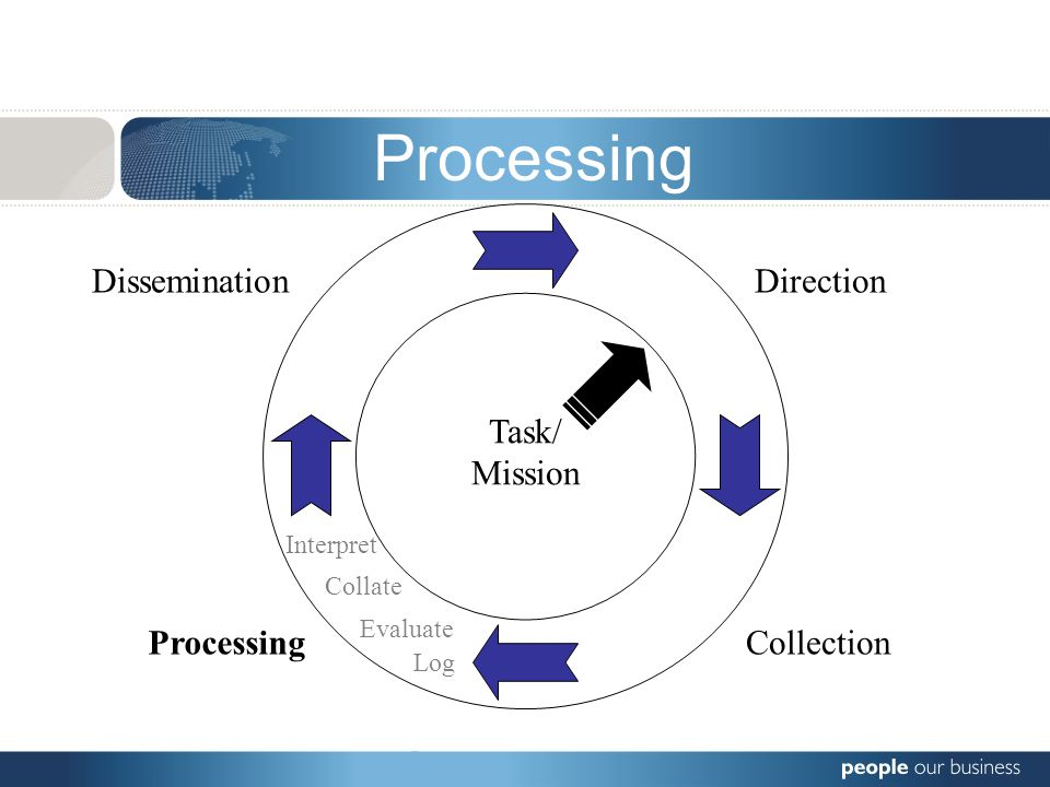 Direction CollectionProcessing Dissemination Task/ Mission Dissemination