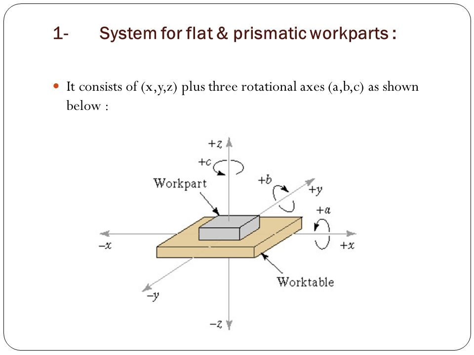 1-System for flat & prismatic workparts : It consists of (x,y,z) plus three rotational axes (a,b,c) as shown below :