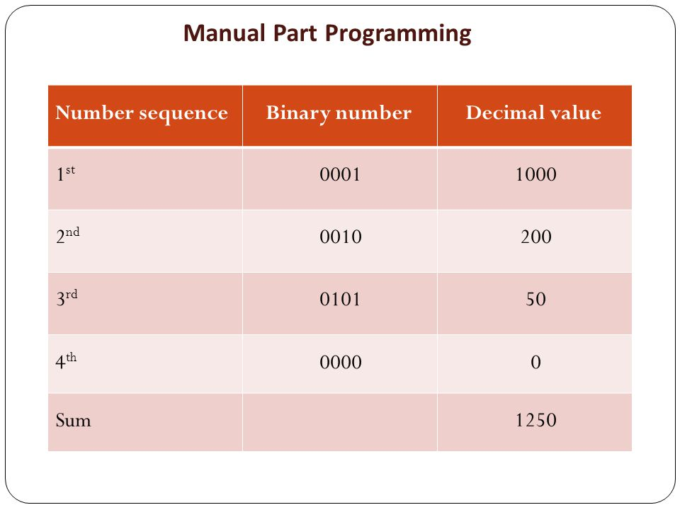 Decimal valueBinary numberNumber sequence 100000011 st 20000102 nd 5001013 rd 000004 th 1250Sum Manual Part Programming