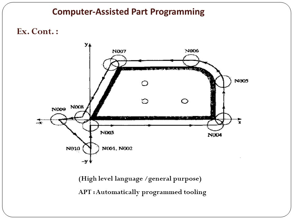 Ex. Cont. : (High level language /general purpose) APT : Automatically programmed tooling Computer-Assisted Part Programming