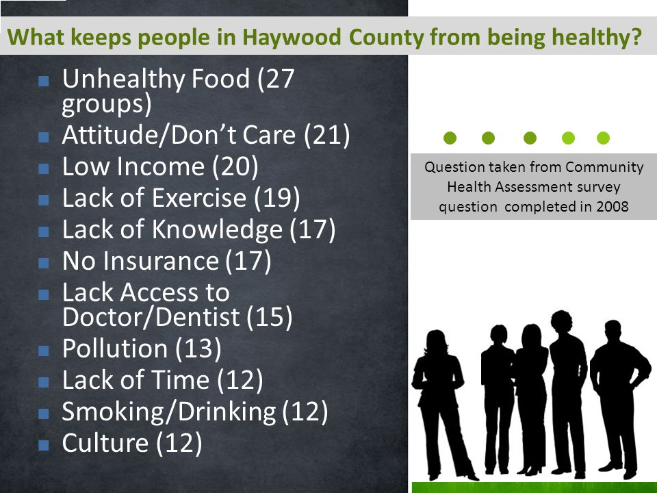 Unhealthy Food (27 groups) Attitude/Don't Care (21) Low Income (20) Lack of Exercise (19) Lack of Knowledge (17) No Insurance (17) Lack Access to Doctor/Dentist (15) Pollution (13) Lack of Time (12) Smoking/Drinking (12) Culture (12) What keeps people in Haywood County from being healthy.
