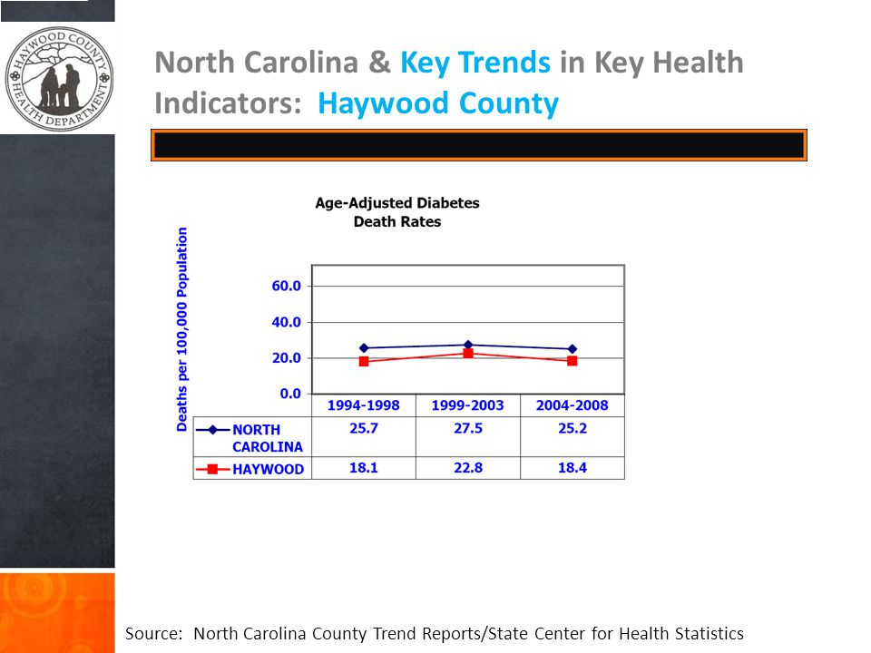 North Carolina & Key Trends in Key Health Indicators: Haywood County Source: North Carolina County Trend Reports/State Center for Health Statistics
