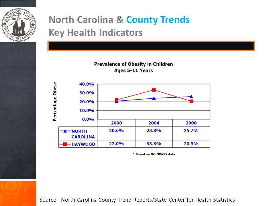North Carolina & County Trends Key Health Indicators Source: North Carolina County Trend Reports/State Center for Health Statistics