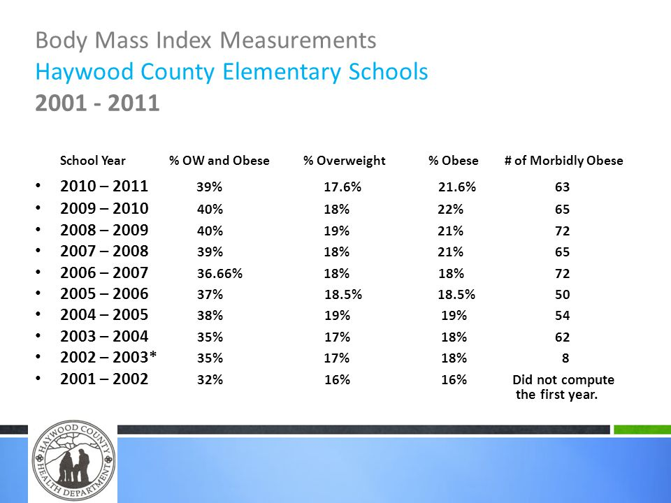 Body Mass Index Measurements Haywood County Elementary Schools 2001 - 2011 School Year % OW and Obese % Overweight % Obese # of Morbidly Obese 2010 – 2011 39% 17.6% 21.6% 63 2009 – 2010 40% 18% 22% 65 2008 – 2009 40% 19%21% 72 2007 – 2008 39% 18% 21% 65 2006 – 2007 36.66% 18% 18% 72 2005 – 2006 37% 18.5% 18.5% 50 2004 – 2005 38% 19% 19% 54 2003 – 2004 35% 17% 18% 62 2002 – 2003* 35% 17% 18% 8 2001 – 2002 32% 16% 16% Did not compute the first year.
