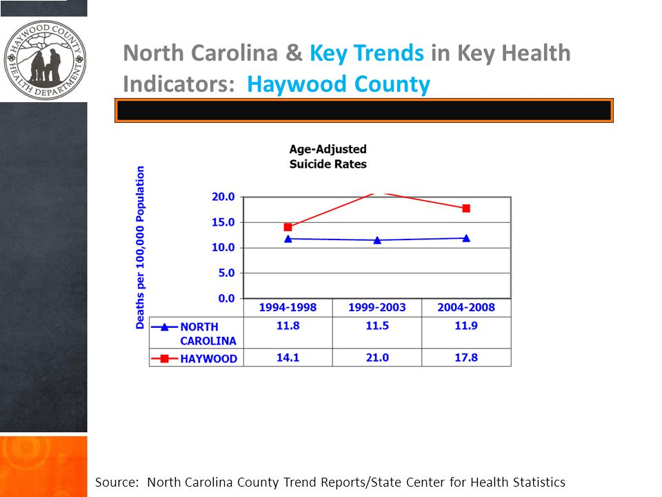 Source: North Carolina County Trend Reports/State Center for Health Statistics North Carolina & Key Trends in Key Health Indicators: Haywood County