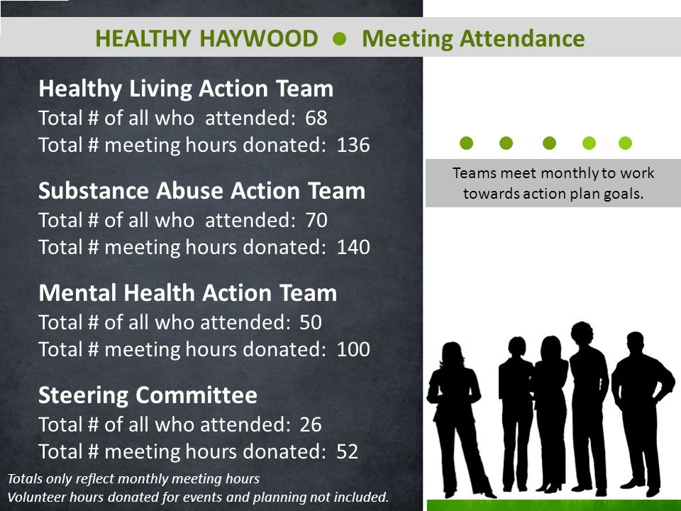 Healthy Living Action Team Total # of all who attended: 68 Total # meeting hours donated: 136 Substance Abuse Action Team Total # of all who attended: 70 Total # meeting hours donated: 140 Mental Health Action Team Total # of all who attended: 50 Total # meeting hours donated: 100 Steering Committee Total # of all who attended: 26 Total # meeting hours donated: 52 HEALTHY HAYWOOD Meeting Attendance Teams meet monthly to work towards action plan goals.