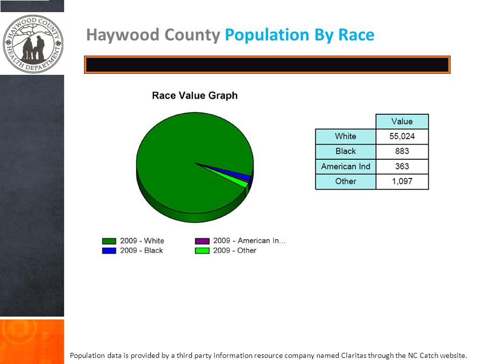 Haywood County Population By Race Population data is provided by a third party information resource company named Claritas through the NC Catch website.