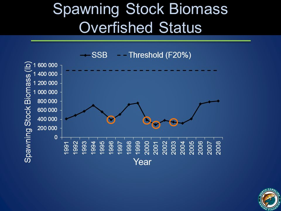 Spawning Stock Biomass Overfished Status