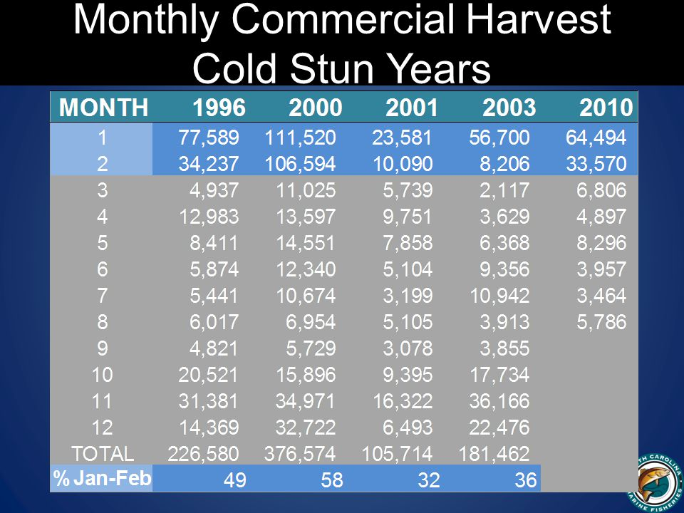 Monthly Commercial Harvest Cold Stun Years