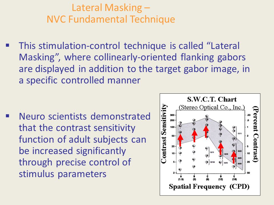 Lateral Masking – NVC Fundamental Technique  This stimulation-control technique is called Lateral Masking , where collinearly-oriented flanking gabors are displayed in addition to the target gabor image, in a specific controlled manner  Neuro scientists demonstrated that the contrast sensitivity function of adult subjects can be increased significantly through precise control of stimulus parameters