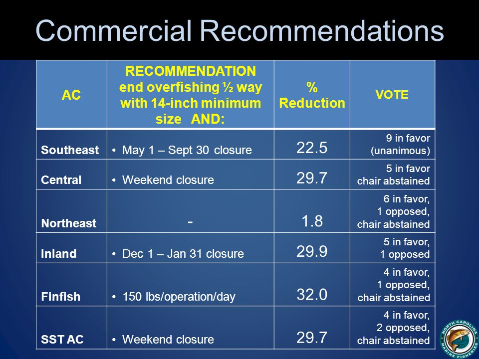 Commercial Recommendations AC RECOMMENDATION end overfishing ½ way with 14-inch minimum size AND: % Reduction VOTE Southeast May 1 – Sept 30 closure 22.5 9 in favor (unanimous) Central Weekend closure 29.7 5 in favor chair abstained Northeast -1.8 6 in favor, 1 opposed, chair abstained Inland Dec 1 – Jan 31 closure 29.9 5 in favor, 1 opposed Finfish 150 lbs/operation/day 32.0 4 in favor, 1 opposed, chair abstained SST AC Weekend closure 29.7 4 in favor, 2 opposed, chair abstained