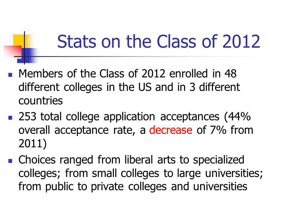 Stats on the Class of 2012 Members of the Class of 2012 enrolled in 48 different colleges in the US and in 3 different countries 253 total college application acceptances (44% overall acceptance rate, a decrease of 7% from 2011) Choices ranged from liberal arts to specialized colleges; from small colleges to large universities; from public to private colleges and universities