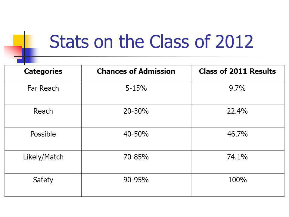 Stats on the Class of 2012 CategoriesChances of AdmissionClass of 2011 Results Far Reach5-15%9.7% Reach20-30%22.4% Possible40-50%46.7% Likely/Match70-85%74.1% Safety90-95%100%