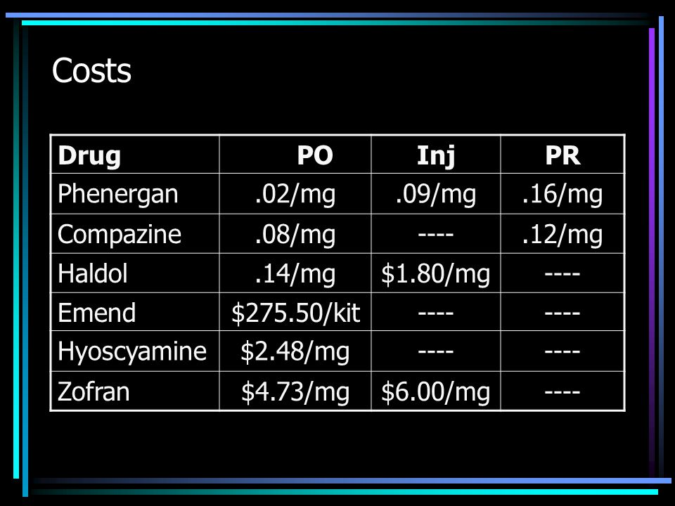 Costs Drug POInjPR Phenergan.02/mg.09/mg.16/mg Compazine.08/mg----.12/mg Haldol.14/mg$1.80/mg---- Emend$275.50/kit---- Hyoscyamine$2.48/mg---- Zofran$