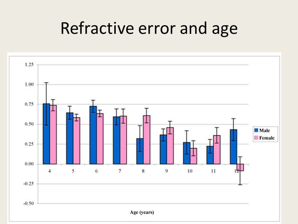 Refractive error and age