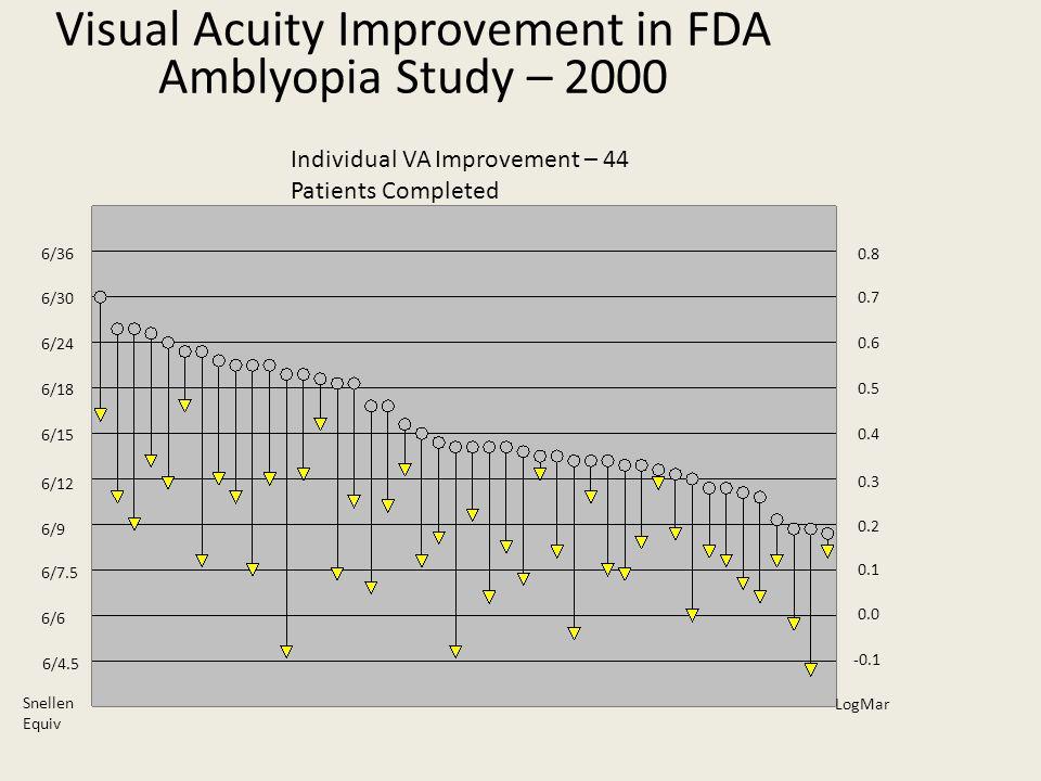 Visual Acuity Improvement in FDA Amblyopia Study – 2000 -0.1 0.1 0.8 0.7 0.6 0.5 0.4 0.3 0.2 0.0 LogMar 6/36 6/30 6/24 6/18 6/15 6/12 6/9 6/4.5 6/7.5