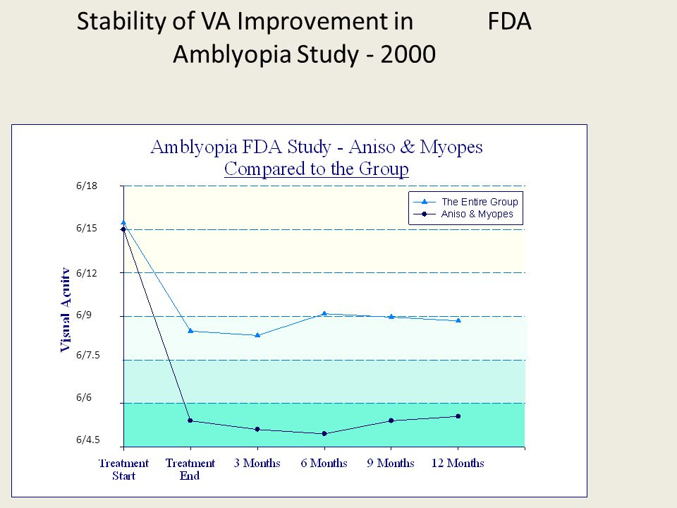 Stability of VA Improvement in FDA Amblyopia Study - 2000 6/18 6/15 6/12 6/9 6/4.5 6/7.5 6/6